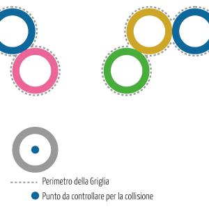 Considerazioni sull'uso di un singolo Punto per intercettare la collisione di una Sfera - 1