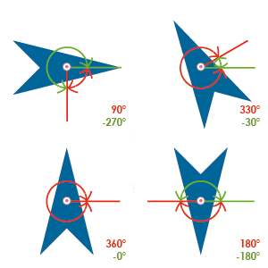 Esempi di rotazione