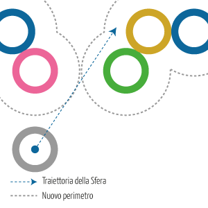 Considerazioni sull'uso di un singolo Punto per intercettare la collisione di una Sfera - 3