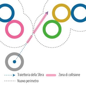 Considerazioni sull'uso di un singolo Punto per intercettare la collisione di una Sfera - 4