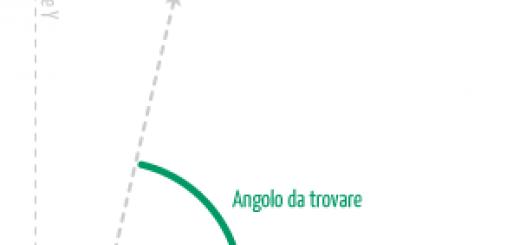 Angolo tra due Punti in un Sistema di Riferimento Cartesiano