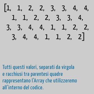 Solo i numeri, separati da virgole.