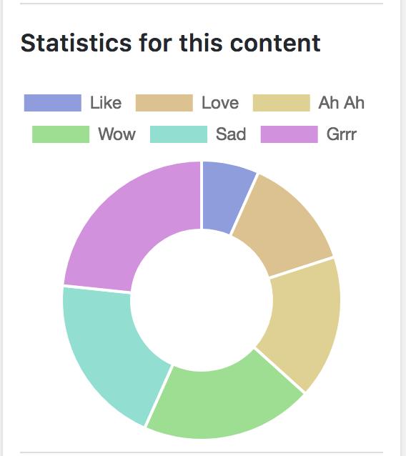 Statistiche per contenuto